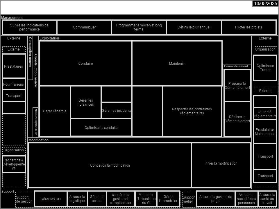 Cours MIAGE « Urbanisation des Systèmes dInformation » Henry Boccon-Gibod 21 Externe Management Externe Support Construction neuve Conception neuve Exploitation Modification Mise en exploitation Démantèlement Organisation Externe Support de gestion Organisation Support métier Suivre les indicateurs de performance Communiquer Programmer à moyen et long terme Piloter les projets Concevoir la modification Initier la modification Conduire Gérer les RH Assurer la logistique Gérer les achats contrôler la gestion et comptabiliser Assurer la sécurité des personnes Maintenir l Urbanisme du SI Assurer la santé au travail Recherche & Développeme nt Optimiseur Trader Autorité réglementaire Prestataires Maintenance Transport Prestataires Fournisseurs Transport Gérer limmobilier Assurer la gestion de projet Maintenir Définir le pluriannuel Gérer les incidents Gérer l énergie Optimiser la conduite Respecter les contraintes réglementaires Gérer les nuisances Préparer le Démantèlement Réaliser le Démantèlement 10/05/2035