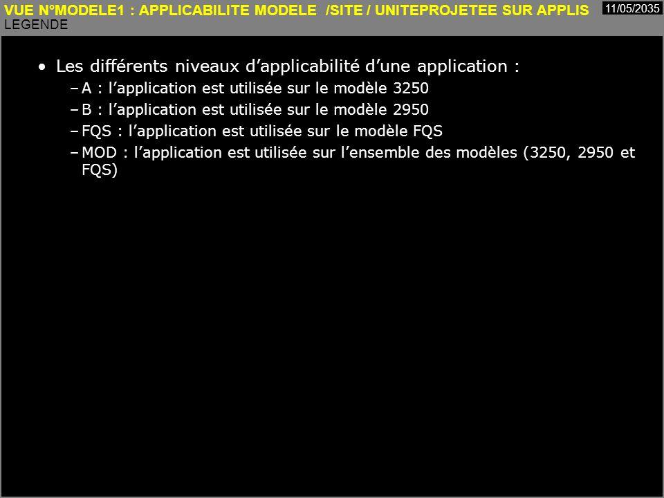 Cours MIAGE « Urbanisation des Systèmes dInformation » Henry Boccon-Gibod 27 VUE N°MODELE1 : APPLICABILITE MODELE /SITE / UNITEPROJETEE SUR APPLIS LEGENDE 11/05/2035 Les différents niveaux dapplicabilité dune application : –A : lapplication est utilisée sur le modèle 3250 –B : lapplication est utilisée sur le modèle 2950 –FQS : lapplication est utilisée sur le modèle FQS –MOD : lapplication est utilisée sur lensemble des modèles (3250, 2950 et FQS)