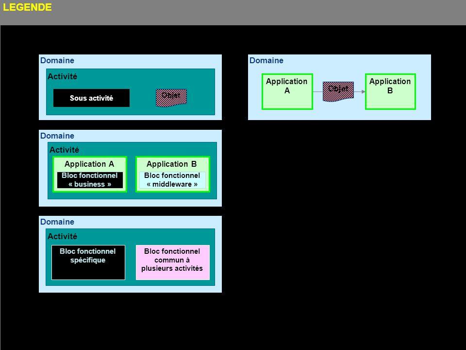 Cours MIAGE « Urbanisation des Systèmes dInformation » Henry Boccon-Gibod 5 Domaine Activité Sous activité LEGENDE Domaine Activité Application A Bloc fonctionnel « business » Domaine Activité Bloc fonctionnel spécifique Bloc fonctionnel commun à plusieurs activités Domaine Application A Application B Objet Application B Bloc fonctionnel « middleware »