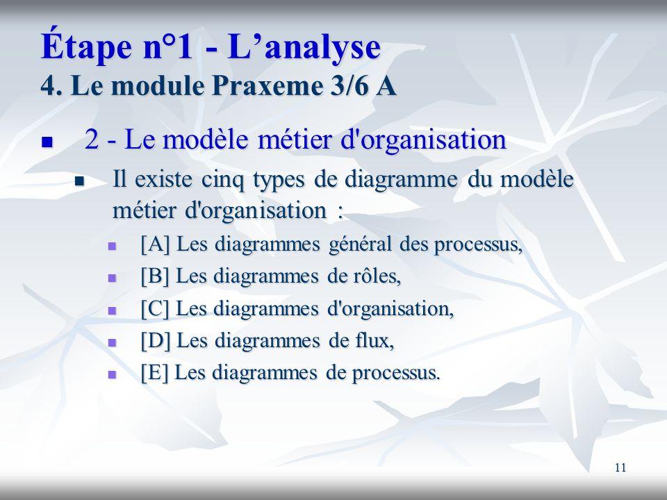11 Étape n°1 - Lanalyse 4. Le module Praxeme 3/6 A 2 - Le modèle métier d'organisation 2 - Le modèle métier d'organisation Il existe cinq types de dia
