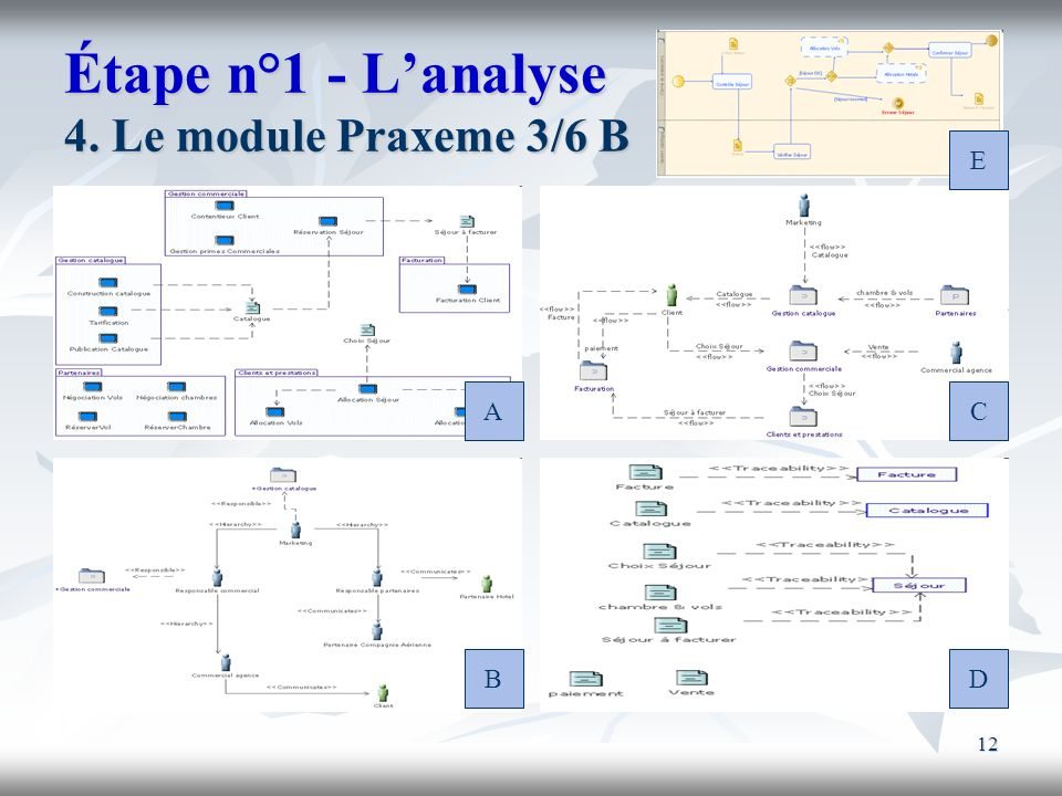 12 Étape n°1 - Lanalyse 4. Le module Praxeme 3/6 B A B C D E