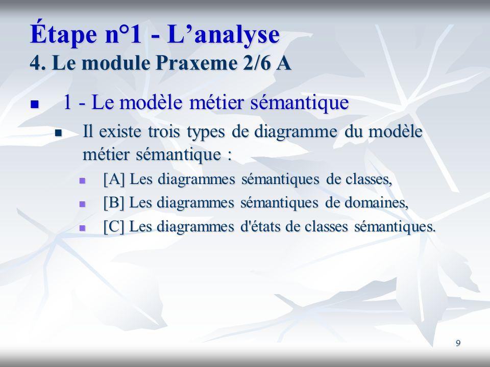 9 Étape n°1 - Lanalyse 4. Le module Praxeme 2/6 A 1 - Le modèle métier sémantique 1 - Le modèle métier sémantique Il existe trois types de diagramme d