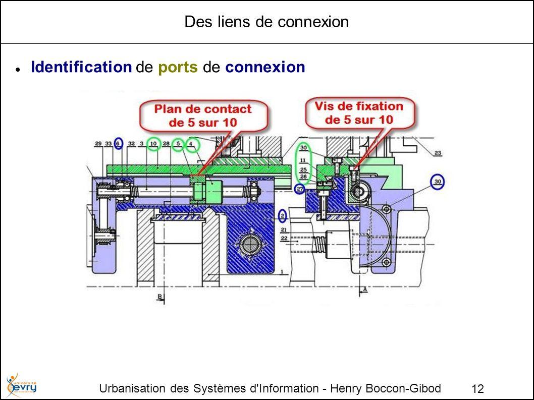 Urbanisation des Systèmes d Information - Henry Boccon-Gibod 12 Des liens de connexion Identification de ports de connexion