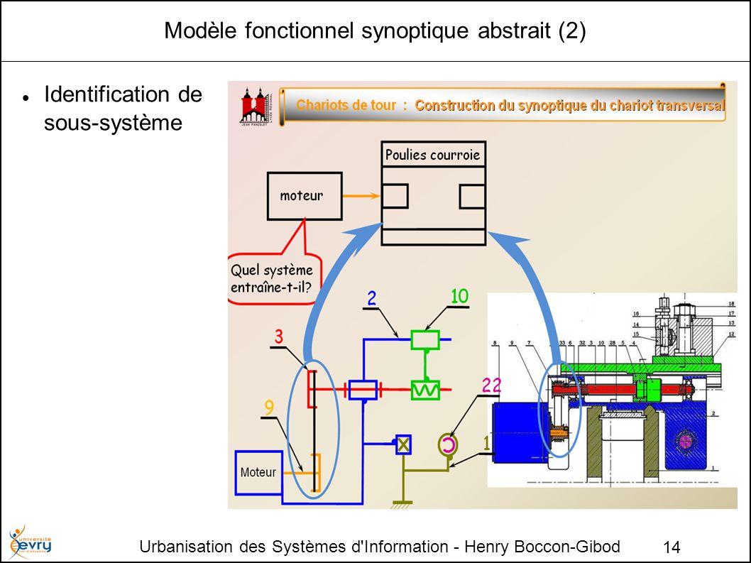 Urbanisation des Systèmes d Information - Henry Boccon-Gibod 14 Modèle fonctionnel synoptique abstrait (2) Identification de sous-système