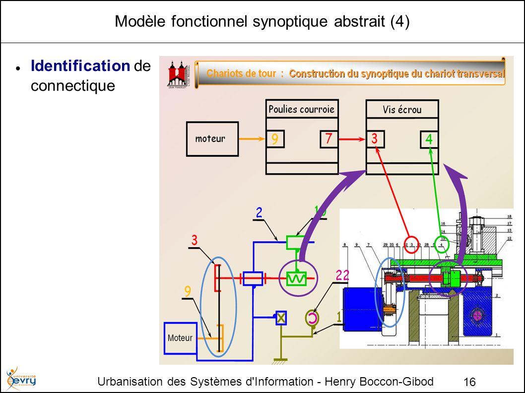 Urbanisation des Systèmes d Information - Henry Boccon-Gibod 16 Modèle fonctionnel synoptique abstrait (4) Identification de connectique