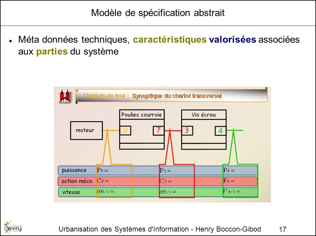 Urbanisation des Systèmes d Information - Henry Boccon-Gibod 17 Modèle de spécification abstrait Méta données techniques, caractéristiques valorisées associées aux parties du système