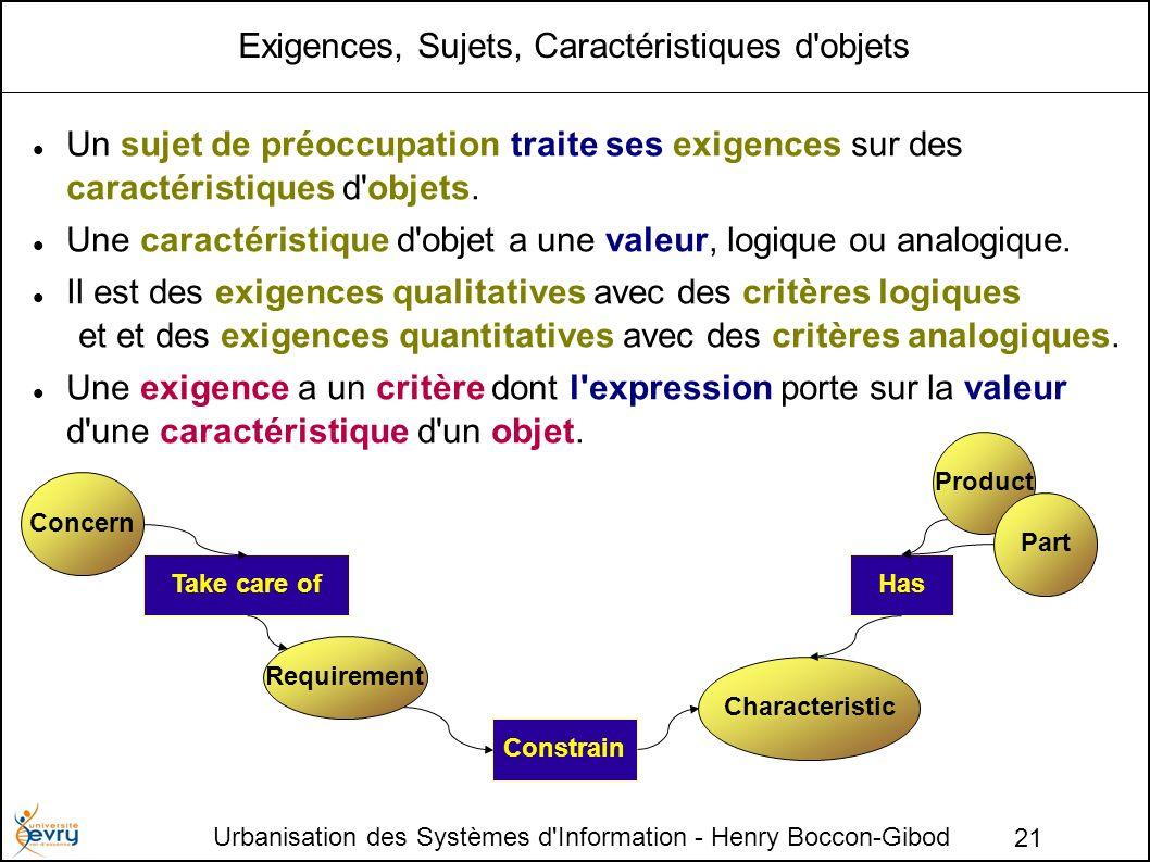 Urbanisation des Systèmes d Information - Henry Boccon-Gibod 21 Exigences, Sujets, Caractéristiques d objets Un sujet de préoccupation traite ses exigences sur des caractéristiques d objets.