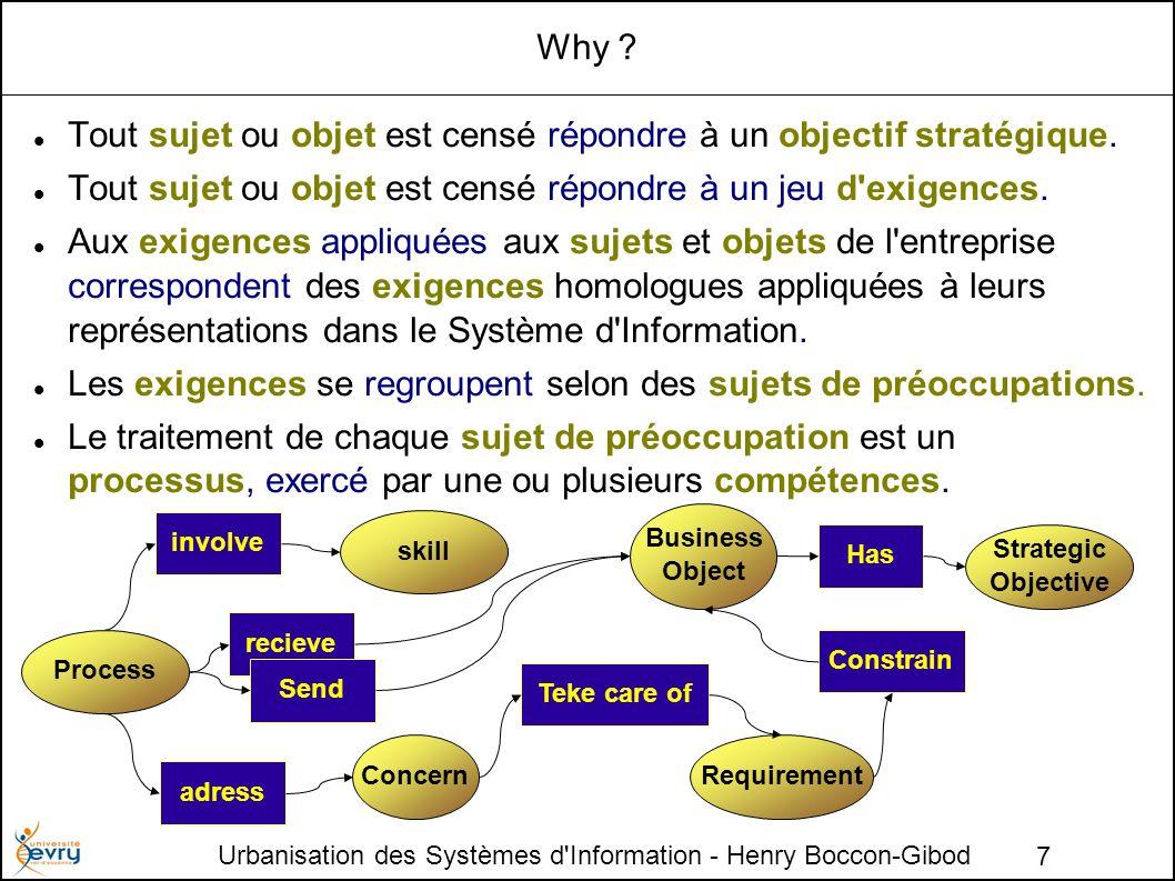 Urbanisation des Systèmes d Information - Henry Boccon-Gibod 8 Sujets et Objets de l entreprise Tout ce que manipule une entreprise, sujets et objets, concrets ou abstraits fait l objet de représentations qui sont elles mêmes des objets de l entreprise.