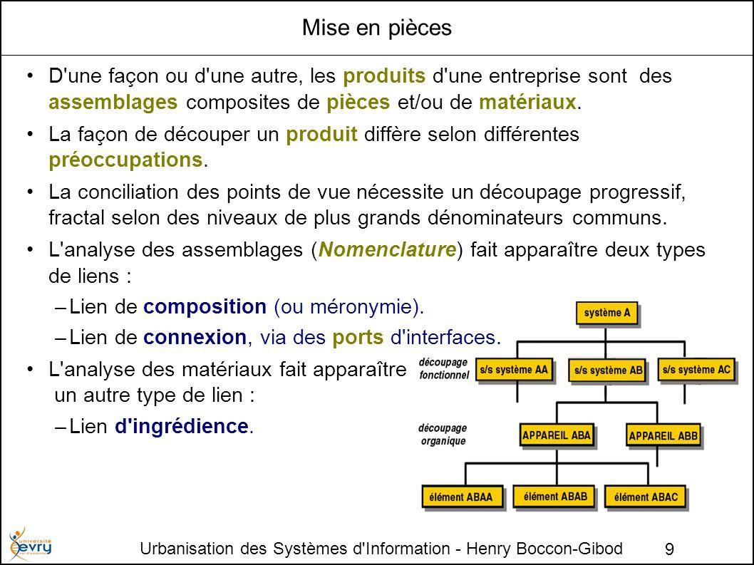 Urbanisation des Systèmes d Information - Henry Boccon-Gibod 9 Mise en pièces D une façon ou d une autre, les produits d une entreprise sont des assemblages composites de pièces et/ou de matériaux.