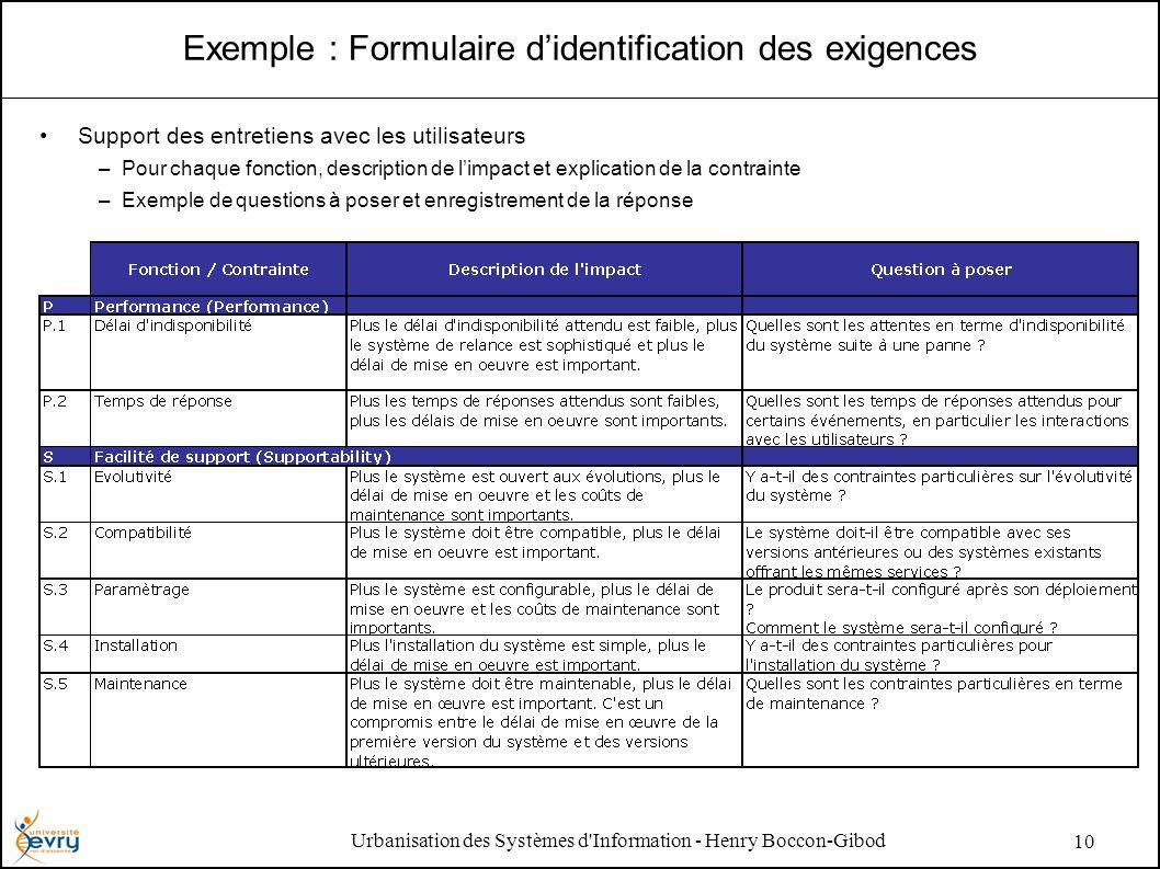 Urbanisation des Systèmes d'Information - Henry Boccon-Gibod 10 Exemple : Formulaire didentification des exigences Support des entretiens avec les uti