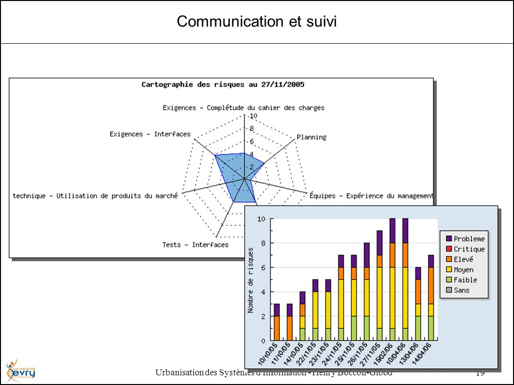 Urbanisation des Systèmes d Information - Henry Boccon-Gibod 19 Communication et suivi