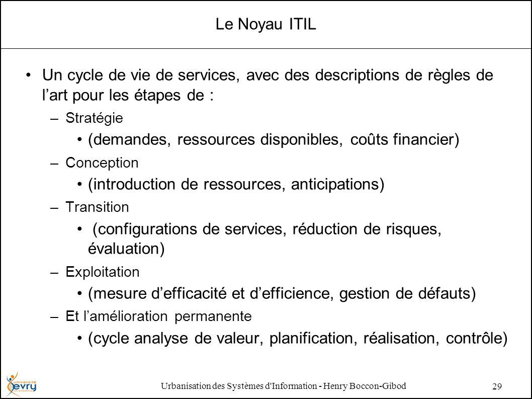 Urbanisation des Systèmes d'Information - Henry Boccon-Gibod 29 Le Noyau ITIL Un cycle de vie de services, avec des descriptions de règles de lart pou