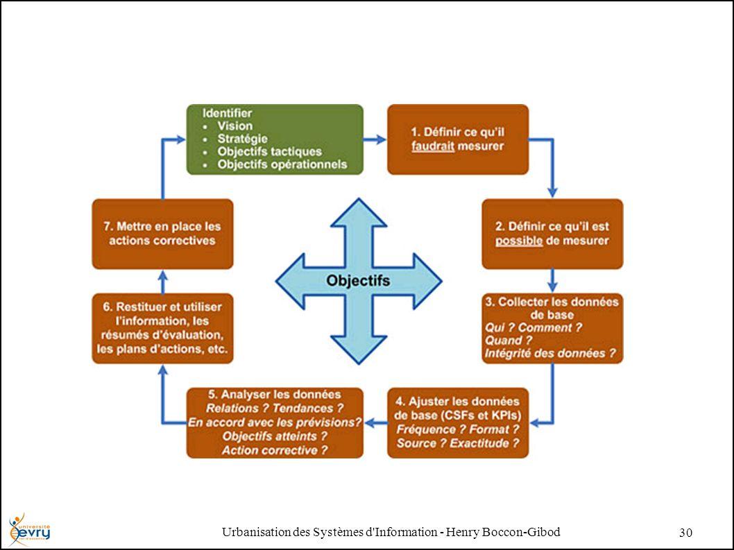 Urbanisation des Systèmes d Information - Henry Boccon-Gibod 30