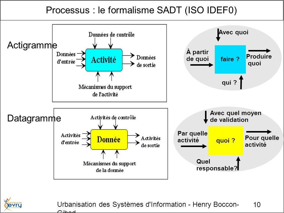 10 Urbanisation des Systèmes d Information - Henry Boccon- Gibod Processus : le formalisme SADT (ISO IDEF0) Actigramme Datagramme faire .
