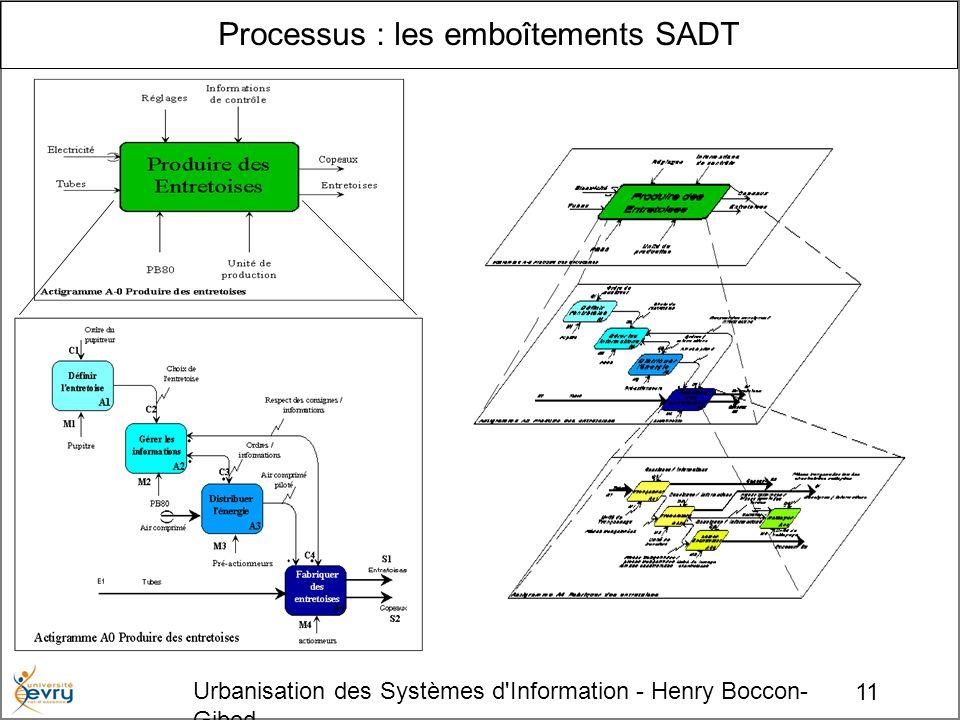11 Urbanisation des Systèmes d Information - Henry Boccon- Gibod Processus : les emboîtements SADT
