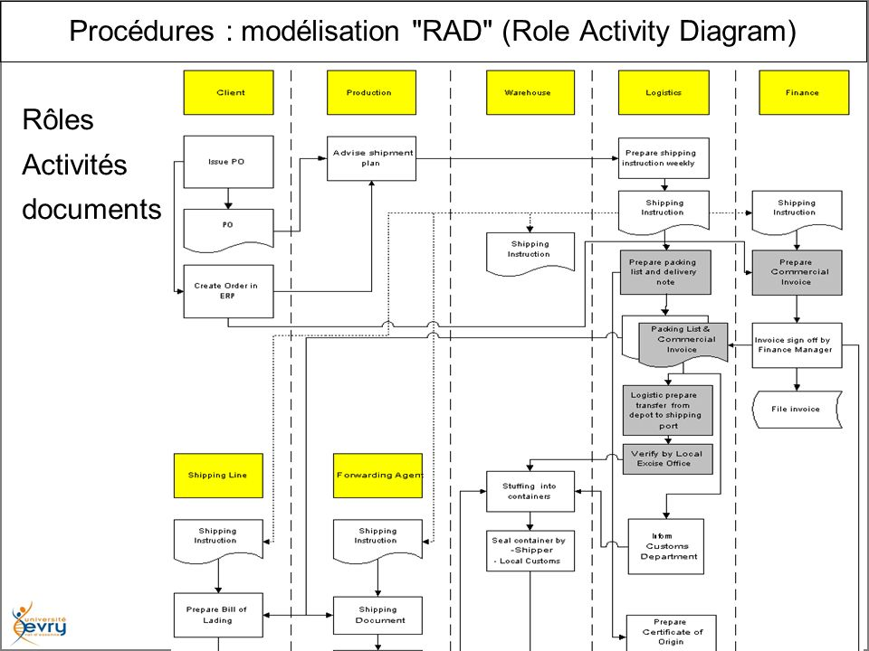 13 Urbanisation des Systèmes d Information - Henry Boccon- Gibod Procédures : modélisation RAD (Role Activity Diagram) Rôles Activités documents