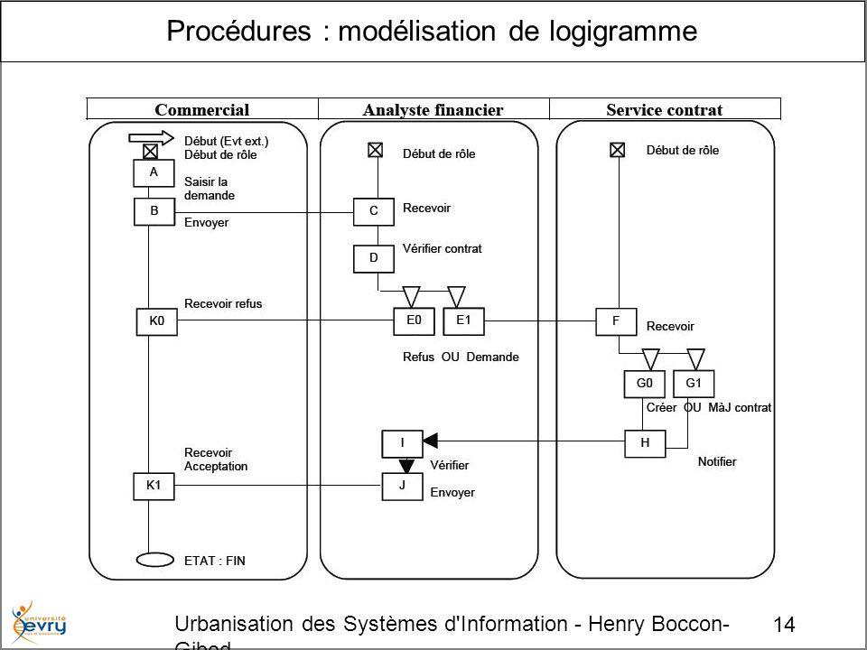 14 Urbanisation des Systèmes d Information - Henry Boccon- Gibod Procédures : modélisation de logigramme