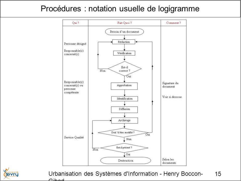 15 Urbanisation des Systèmes d Information - Henry Boccon- Gibod Procédures : notation usuelle de logigramme