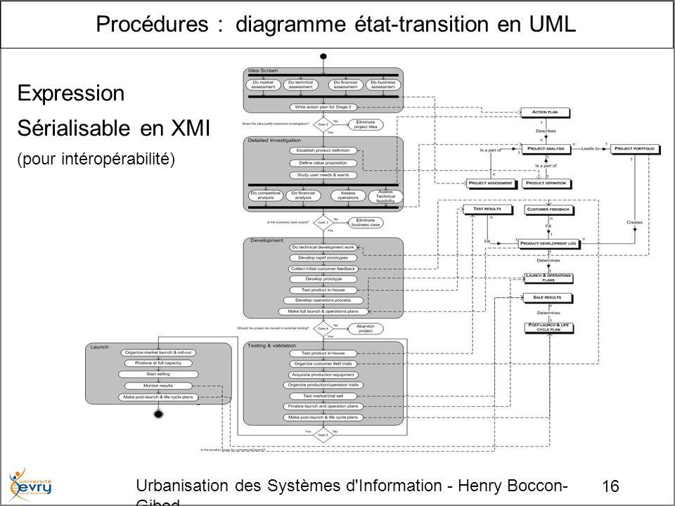 16 Urbanisation des Systèmes d Information - Henry Boccon- Gibod Procédures : diagramme état-transition en UML Expression Sérialisable en XMI (pour intéropérabilité)