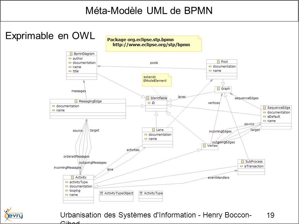 19 Urbanisation des Systèmes d Information - Henry Boccon- Gibod Méta-Modèle UML de BPMN Exprimable en OWL