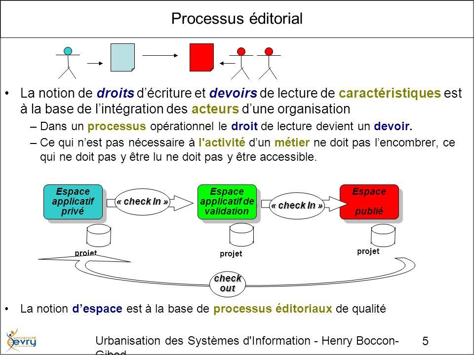 5 Urbanisation des Systèmes d Information - Henry Boccon- Gibod Processus éditorial La notion de droits décriture et devoirs de lecture de caractéristiques est à la base de lintégration des acteurs dune organisation –Dans un processus opérationnel le droit de lecture devient un devoir.