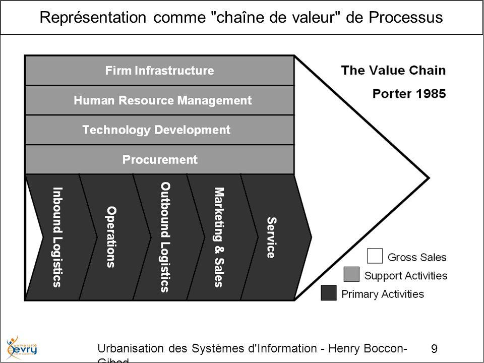 9 Urbanisation des Systèmes d Information - Henry Boccon- Gibod Représentation comme chaîne de valeur de Processus