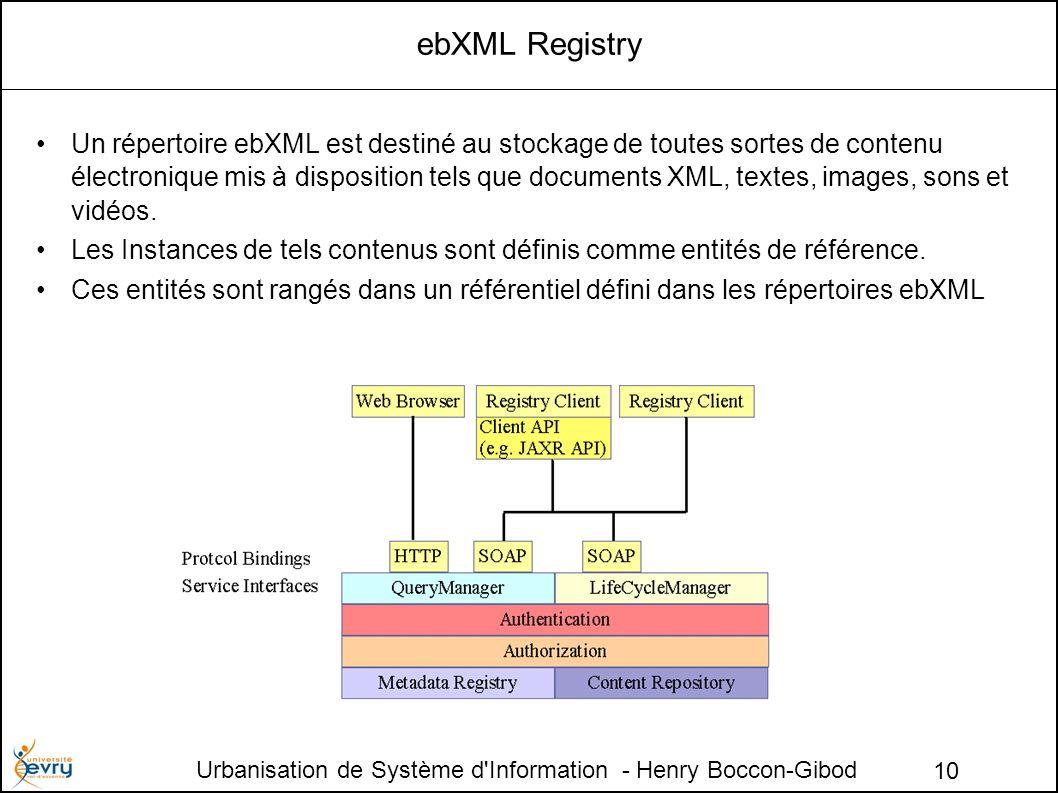 Urbanisation de Système d Information - Henry Boccon-Gibod 10 ebXML Registry Un répertoire ebXML est destiné au stockage de toutes sortes de contenu électronique mis à disposition tels que documents XML, textes, images, sons et vidéos.