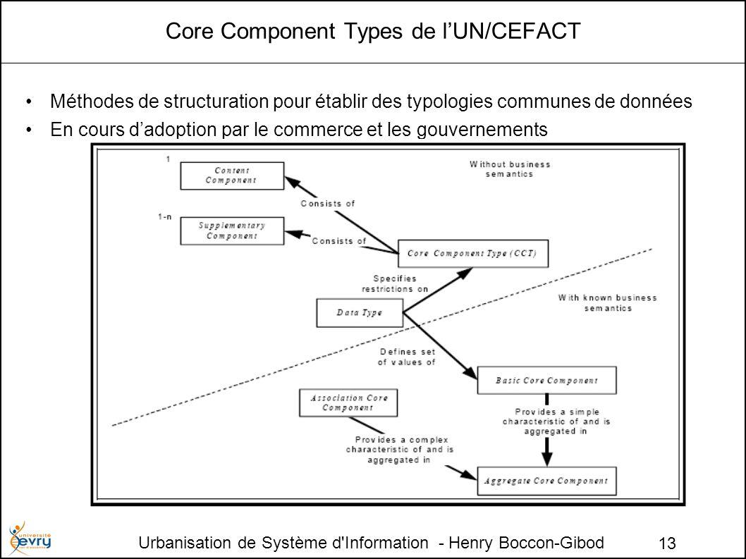 Urbanisation de Système d Information - Henry Boccon-Gibod 13 Core Component Types de lUN/CEFACT Méthodes de structuration pour établir des typologies communes de données En cours dadoption par le commerce et les gouvernements