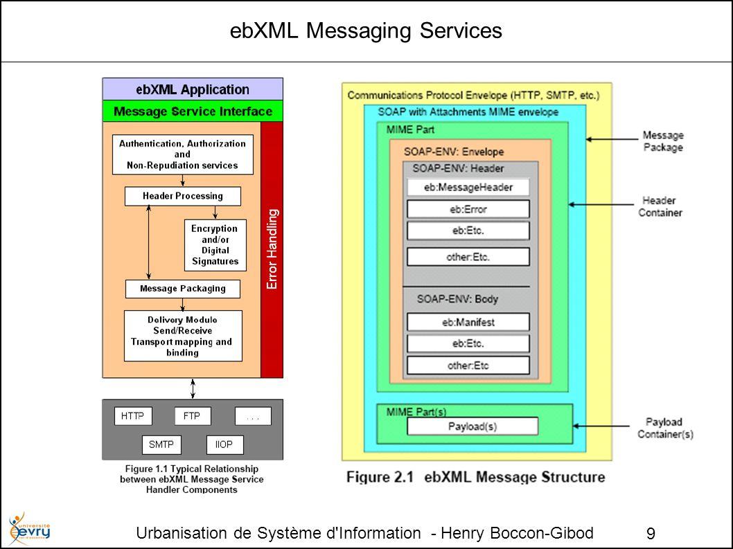 Urbanisation de Système d Information - Henry Boccon-Gibod 9 ebXML Messaging Services