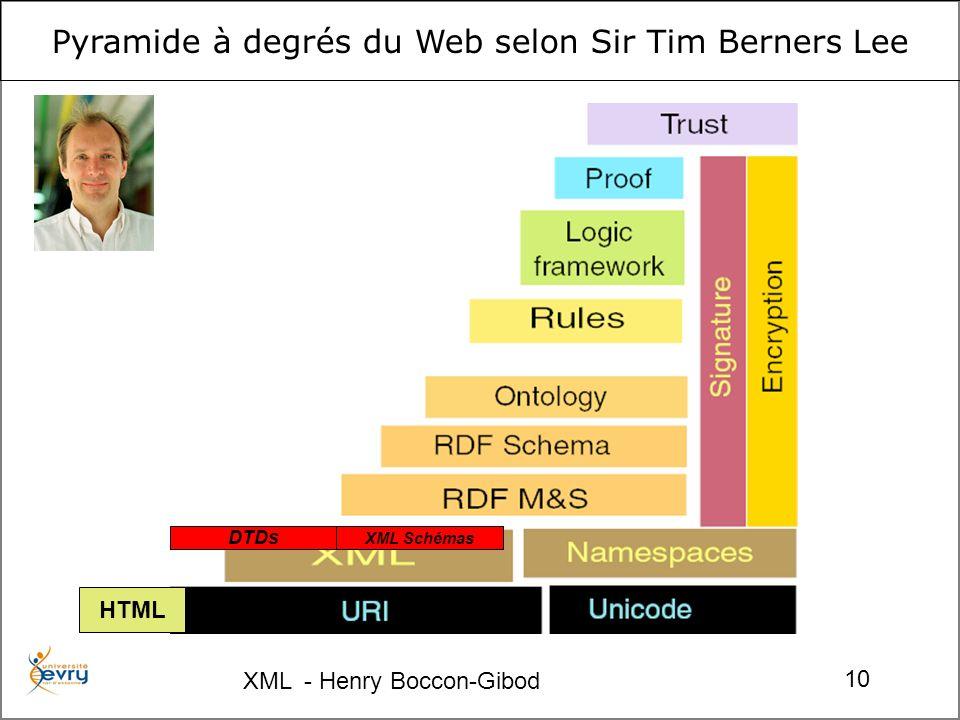 XML - Henry Boccon-Gibod 10 XML Schémas HTML DTDs Pyramide à degrés du Web selon Sir Tim Berners Lee