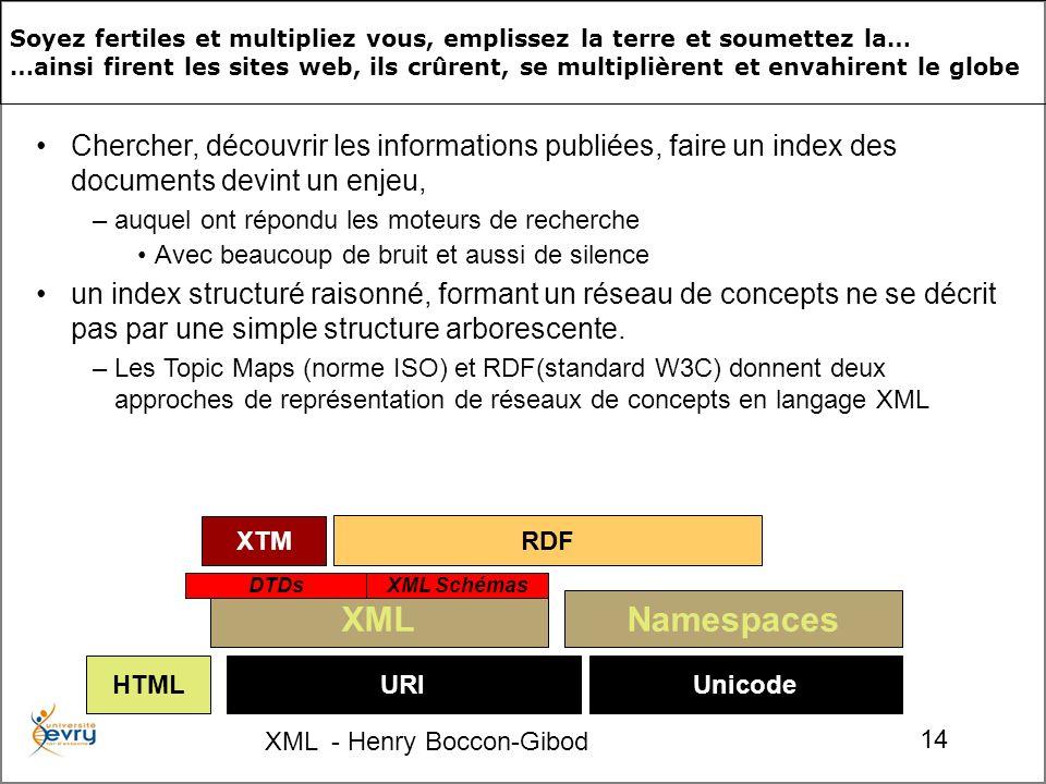 XML - Henry Boccon-Gibod 14 XTM URIUnicode Namespaces RDF XML DTDsXML Schémas HTML Soyez fertiles et multipliez vous, emplissez la terre et soumettez