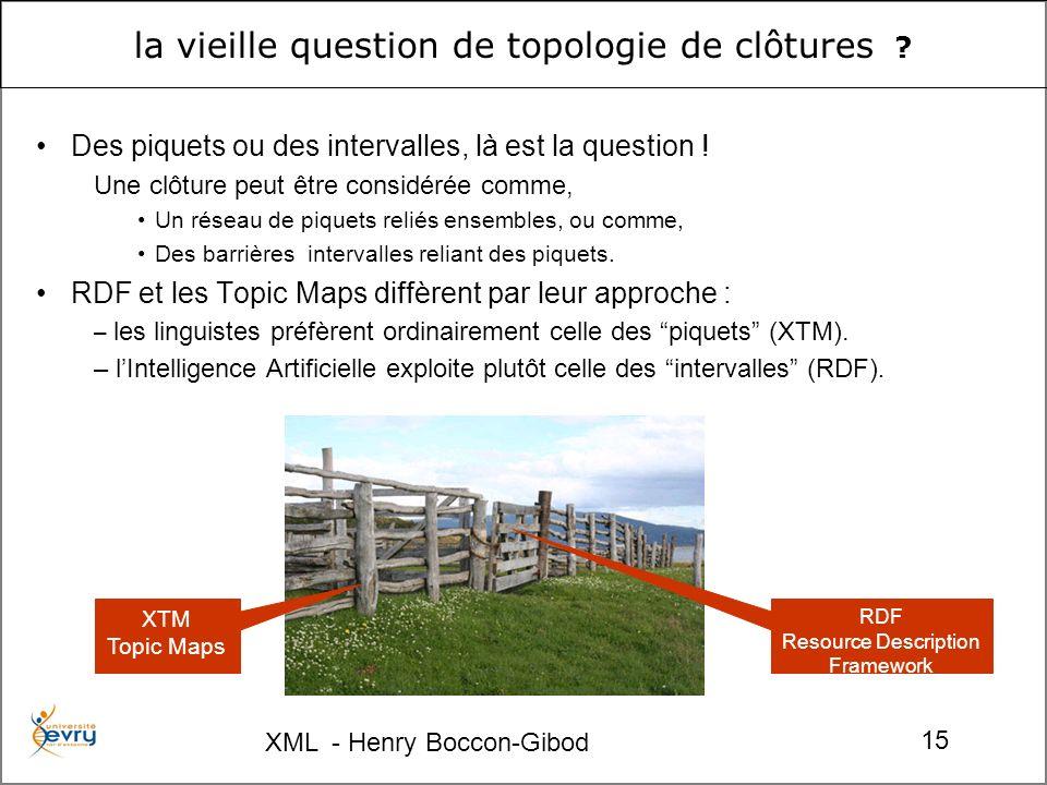 XML - Henry Boccon-Gibod 15 la vieille question de topologie de clôtures ? Des piquets ou des intervalles, là est la question ! Une clôture peut être