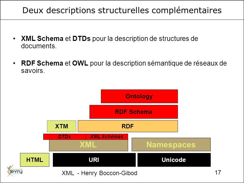 XML - Henry Boccon-Gibod 17 XTM Deux descriptions structurelles complémentaires URIUnicode Namespaces RDF RDF Schema Ontology XML DTDsXML Schémas HTML