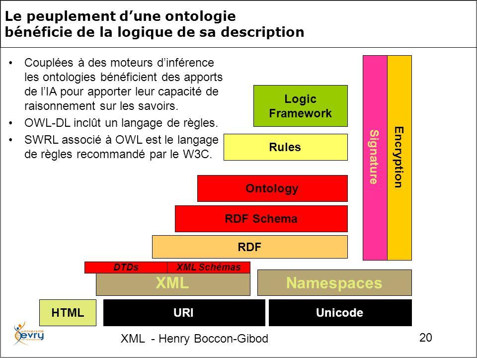XML - Henry Boccon-Gibod 20 Le peuplement dune ontologie bénéficie de la logique de sa description URIUnicode Namespaces RDF RDF Schema Ontology Rules Logic Framework Encryption Signature XML DTDsXML Schémas HTML Couplées à des moteurs dinférence les ontologies bénéficient des apports de lIA pour apporter leur capacité de raisonnement sur les savoirs.