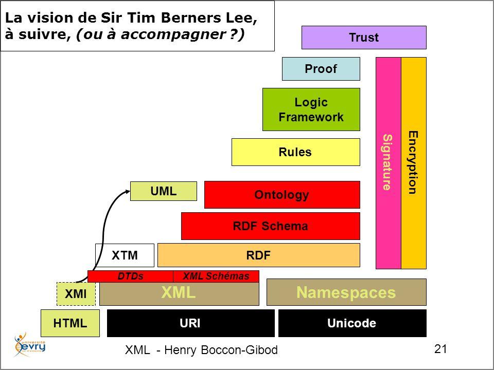 XML - Henry Boccon-Gibod 21 XTM UML XMI La vision de Sir Tim Berners Lee, à suivre, (ou à accompagner ) URIUnicode Namespaces RDF RDF Schema Ontology Rules Logic Framework Proof Trust Encryption Signature XML DTDsXML Schémas HTML