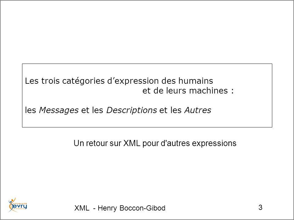 XML - Henry Boccon-Gibod 14 XTM URIUnicode Namespaces RDF XML DTDsXML Schémas HTML Soyez fertiles et multipliez vous, emplissez la terre et soumettez la… …ainsi firent les sites web, ils crûrent, se multiplièrent et envahirent le globe Chercher, découvrir les informations publiées, faire un index des documents devint un enjeu, –auquel ont répondu les moteurs de recherche Avec beaucoup de bruit et aussi de silence un index structuré raisonné, formant un réseau de concepts ne se décrit pas par une simple structure arborescente.