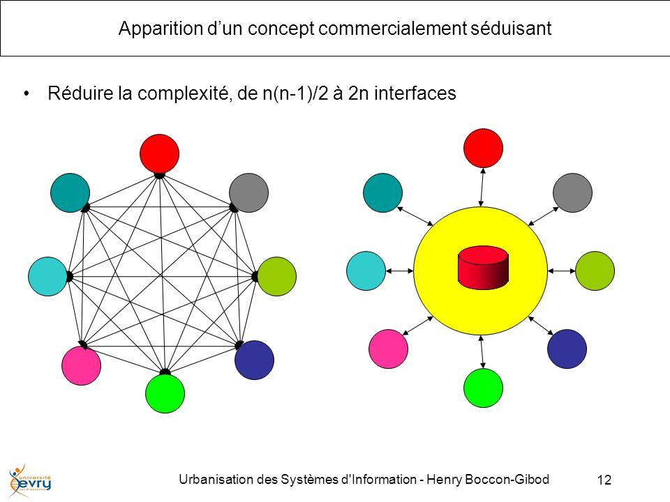12 Urbanisation des Systèmes d Information - Henry Boccon-Gibod Apparition dun concept commercialement séduisant Réduire la complexité, de n(n-1)/2 à 2n interfaces