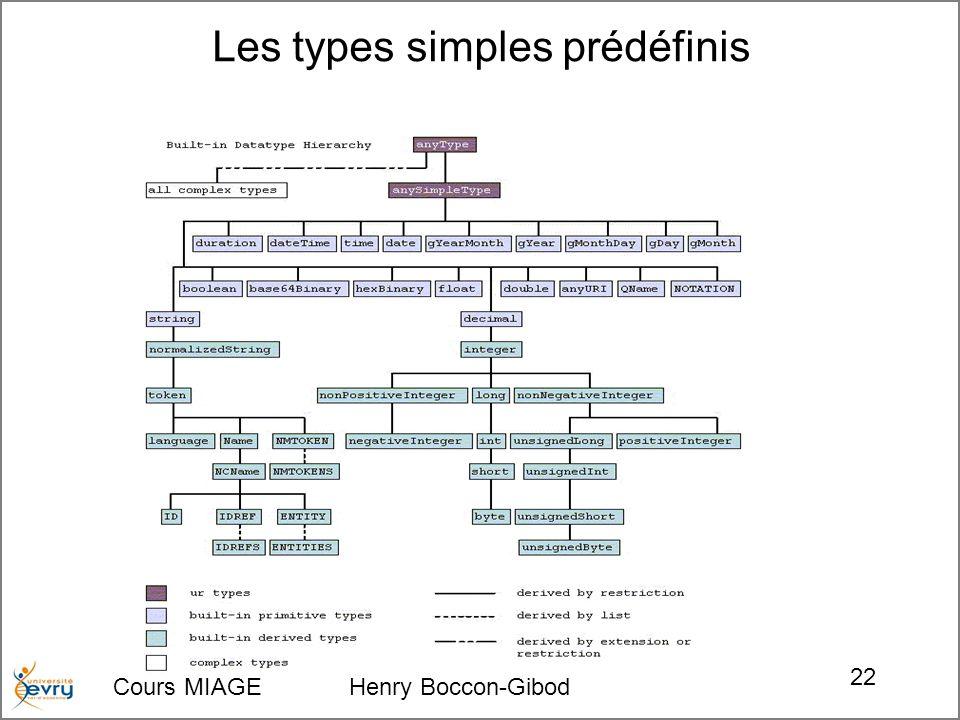 Cours MIAGE Henry Boccon-Gibod 22 Les types simples prédéfinis