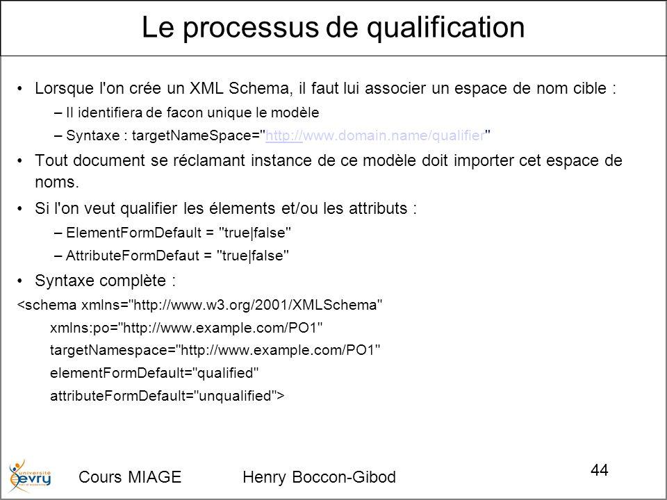 Cours MIAGE Henry Boccon-Gibod 44 Lorsque l on crée un XML Schema, il faut lui associer un espace de nom cible : –Il identifiera de facon unique le modèle –Syntaxe : targetNameSpace= http://www.domain.name/qualifier http:// Tout document se réclamant instance de ce modèle doit importer cet espace de noms.