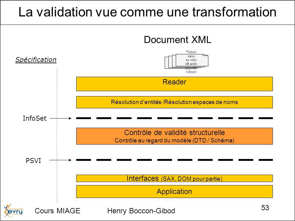 Cours MIAGE Henry Boccon-Gibod 53 x xx yyy Document XML Résolution d'entités /Résolution espaces de noms Reader Contrôle de validité structurelle Cont