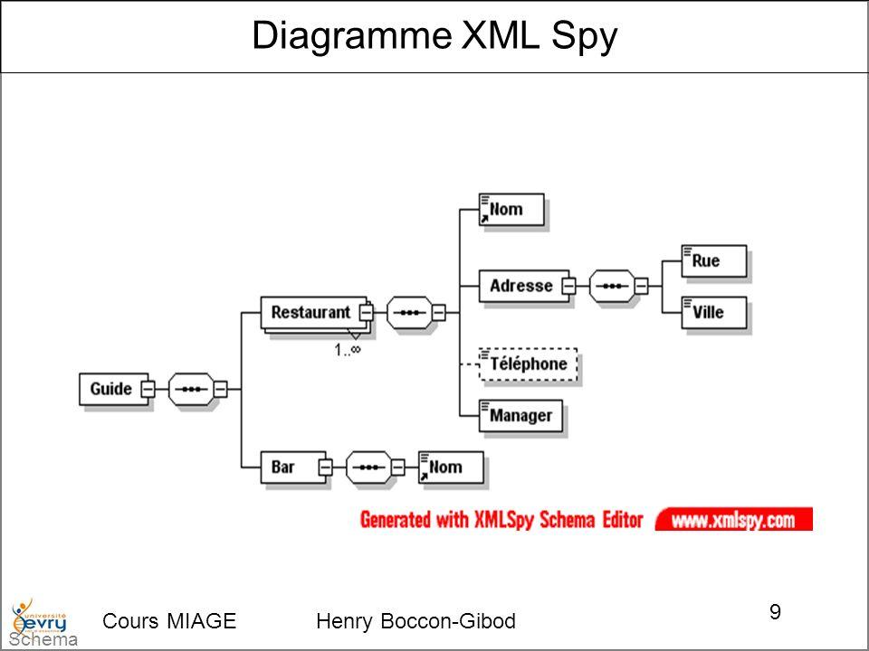 Cours MIAGE Henry Boccon-Gibod 40 Un espace de nom est aux expressions informatiques ce qu un champ lexical est aux langues vivantes Un espace de nom (namespace) : –permet de garantir l unicité d un vocabulaire, –est dépositaire du modèle (de nommage) via l association d une URI qui documente et versionne ce dernier, –permet de poser des choix de conception d un XML Schema pour guider la réutilisabilité des élements qu il déclare, on parle alors : De forme qualifiée, Et de forme non qualifiée.