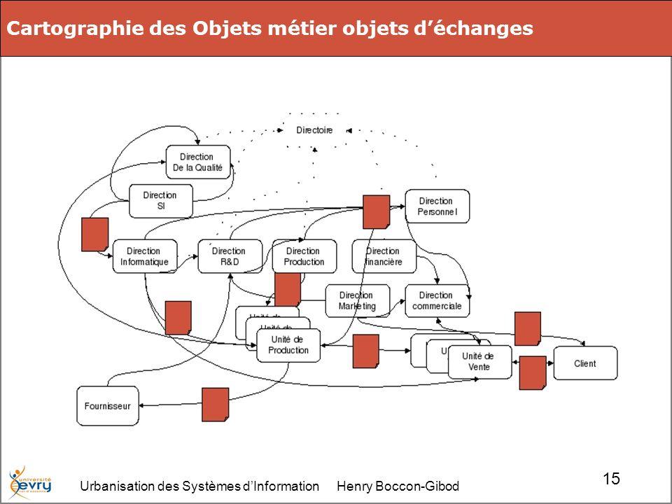 Urbanisation des Systèmes dInformation Henry Boccon-Gibod 15 Cartographie des Objets métier objets déchanges