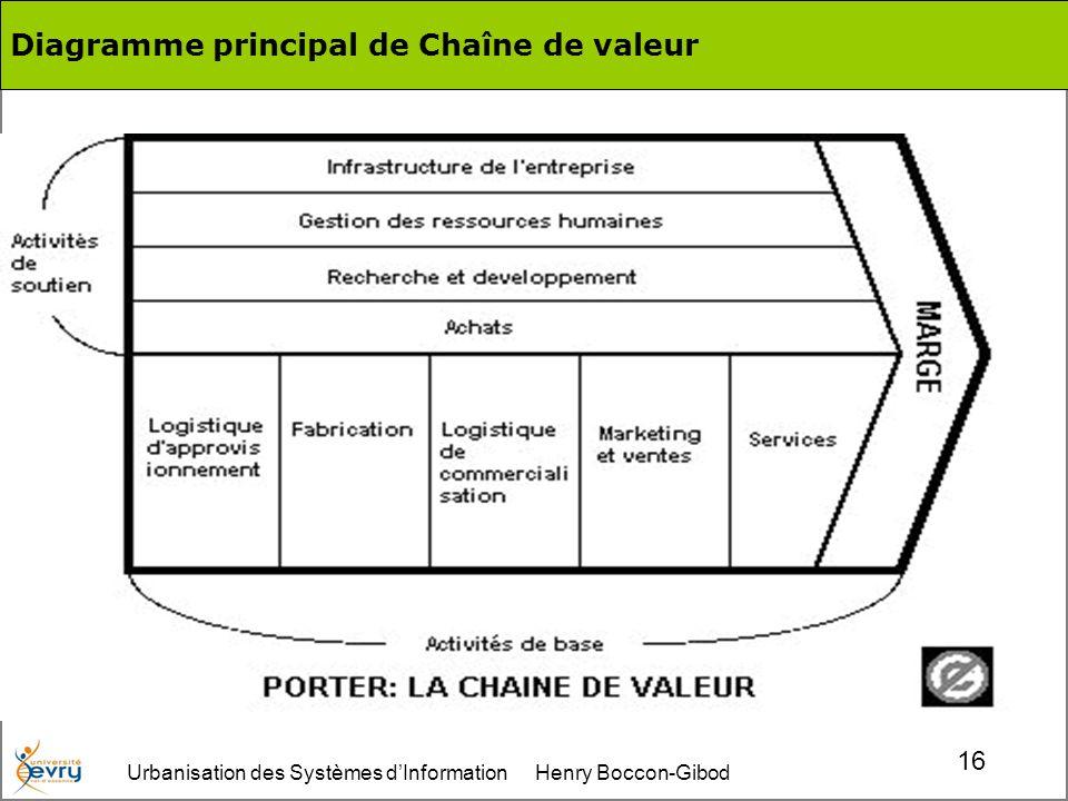 Urbanisation des Systèmes dInformation Henry Boccon-Gibod 16 Diagramme principal de Chaîne de valeur