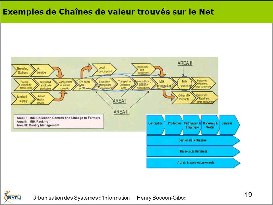 Urbanisation des Systèmes dInformation Henry Boccon-Gibod 19 Exemples de Chaînes de valeur trouvés sur le Net