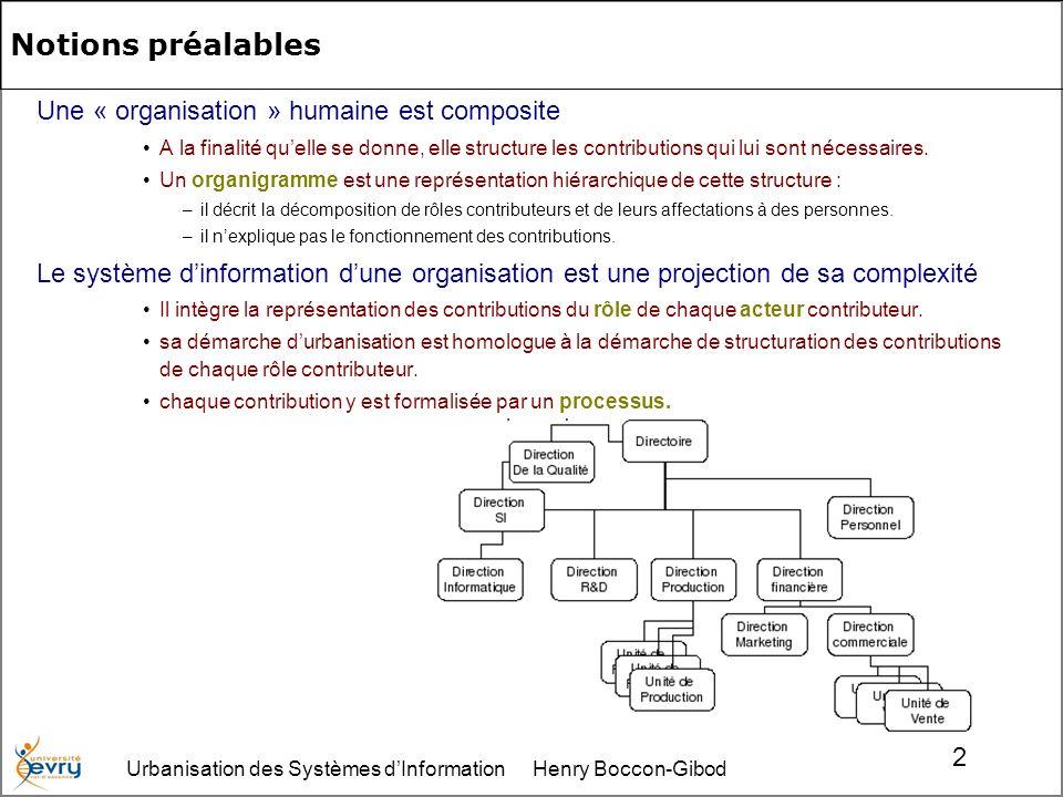Urbanisation des Systèmes dInformation Henry Boccon-Gibod 2 Notions préalables Une « organisation » humaine est composite A la finalité quelle se donne, elle structure les contributions qui lui sont nécessaires.