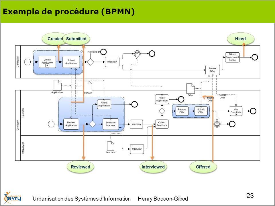 Urbanisation des Systèmes dInformation Henry Boccon-Gibod 23 Exemple de procédure (BPMN)