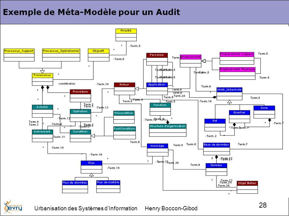 Urbanisation des Systèmes dInformation Henry Boccon-Gibod 28 Exemple de Méta-Modèle pour un Audit