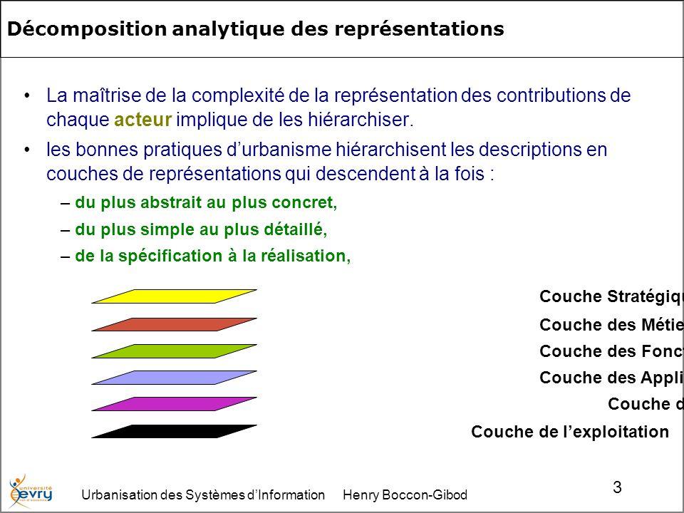 Urbanisation des Systèmes dInformation Henry Boccon-Gibod 34 Couche Exploitation : surveiller le fonctionnement