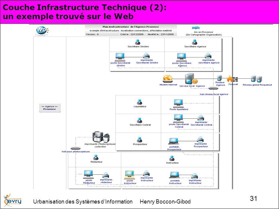 Urbanisation des Systèmes dInformation Henry Boccon-Gibod 31 Couche Infrastructure Technique (2): un exemple trouvé sur le Web