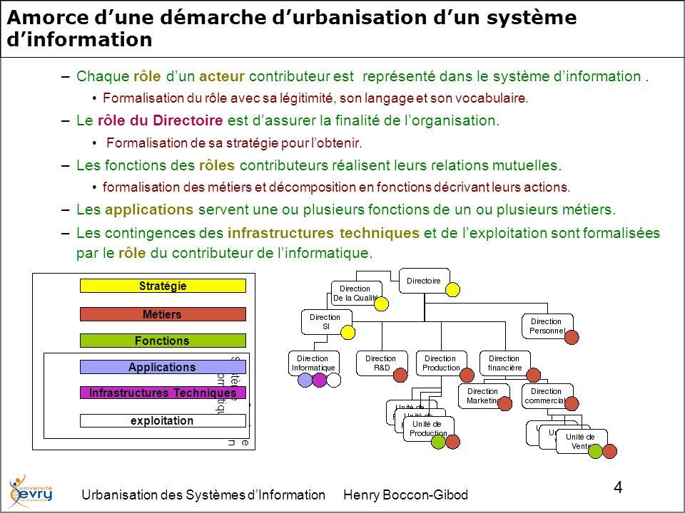 Urbanisation des Systèmes dInformation Henry Boccon-Gibod 4 Système dinformation Système informatique Amorce dune démarche durbanisation dun système dinformation –Chaque rôle dun acteur contributeur est représenté dans le système dinformation.